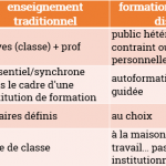 enseignement traditionnel et FOAD